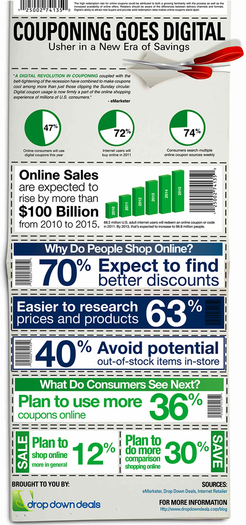 infographic digital couponing