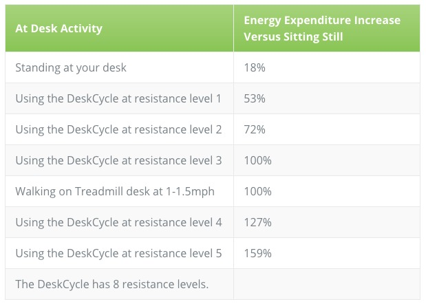 Energy expenditure chart for DeskCycle